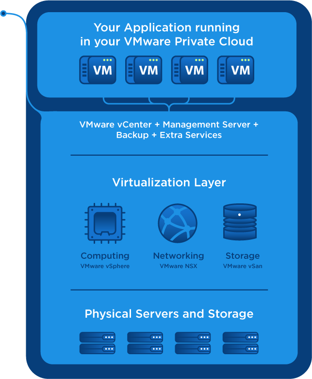 Vmware Virtualization Schema